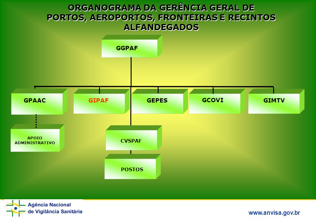 ORGANOGRAMA DA GERÊNCIA GERAL DE PORTOS, AEROPORTOS, FRONTEIRAS E RECINTOS ALFANDEGADOS