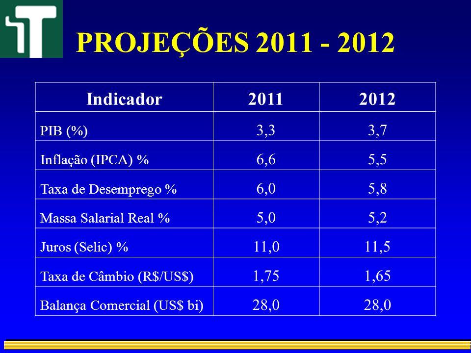 PROJEÇÕES 2011 - 2012 Indicador. 2011. 2012. PIB (%) 3,3. 3,7. Inflação (IPCA) % 6,6. 5,5. Taxa de Desemprego %