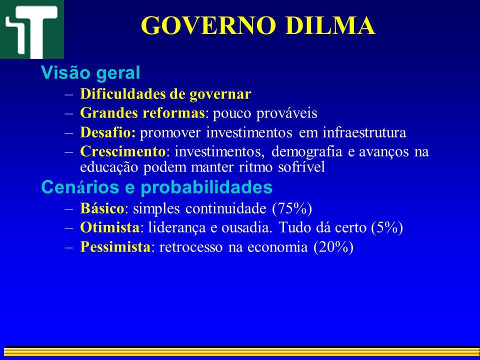GOVERNO DILMA Visão geral Cenários e probabilidades