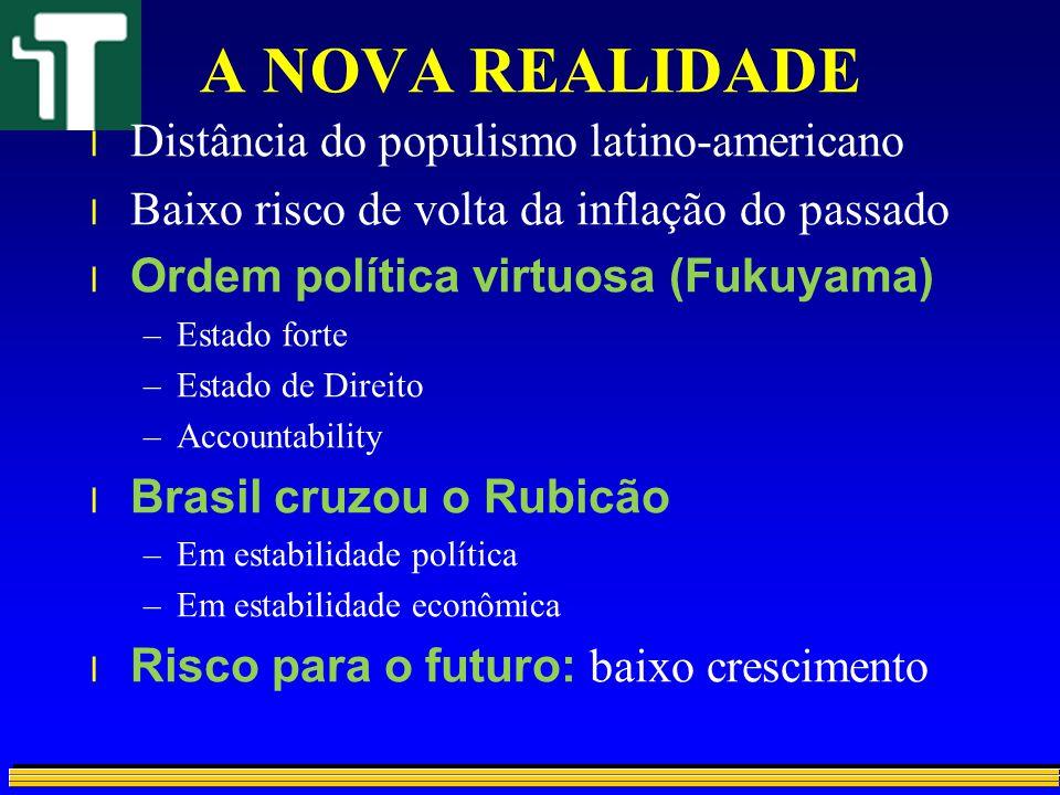A NOVA REALIDADE Distância do populismo latino-americano