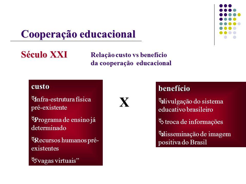 X Cooperação educacional Século XXI custo benefício