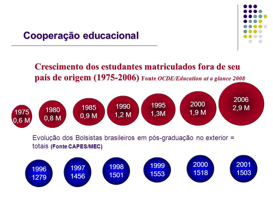 Cooperação educacional