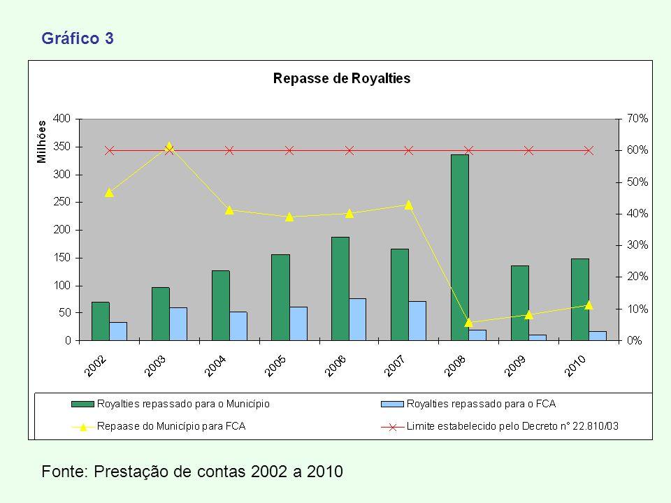 Fonte: Prestação de contas 2002 a 2010