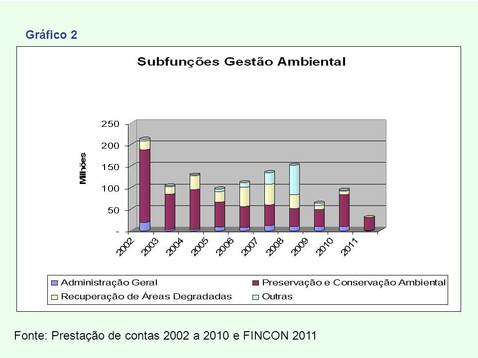 Fonte: Prestação de contas 2002 a 2010 e FINCON 2011