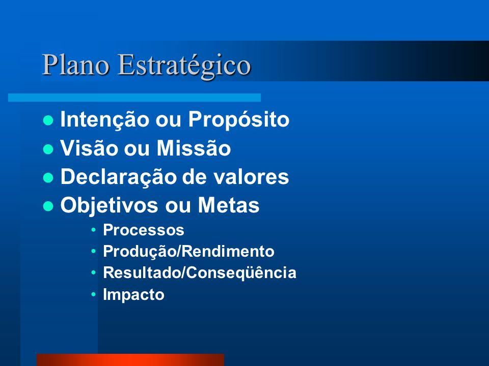 Plano Estratégico Intenção ou Propósito Visão ou Missão