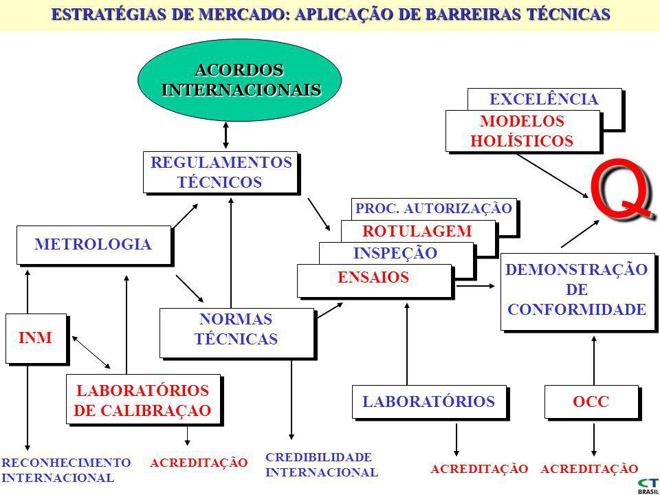 Q ESTRATÉGIAS DE MERCADO: APLICAÇÃO DE BARREIRAS TÉCNICAS ACORDOS