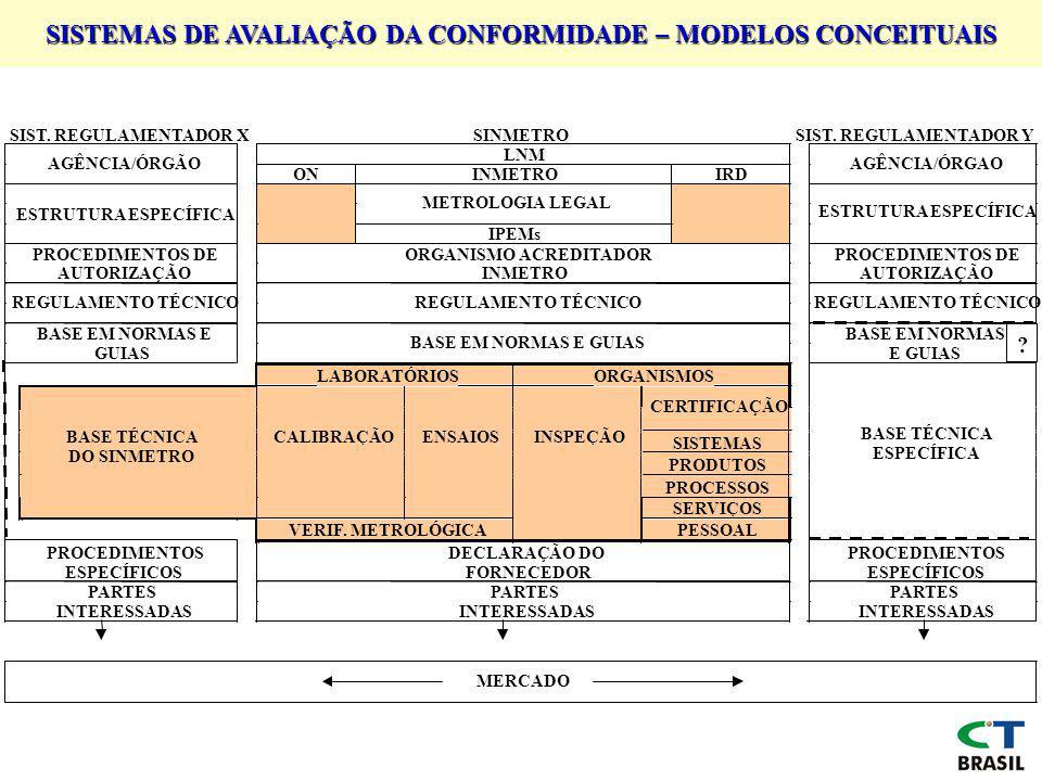 SISTEMAS DE AVALIAÇÃO DA CONFORMIDADE – MODELOS CONCEITUAIS