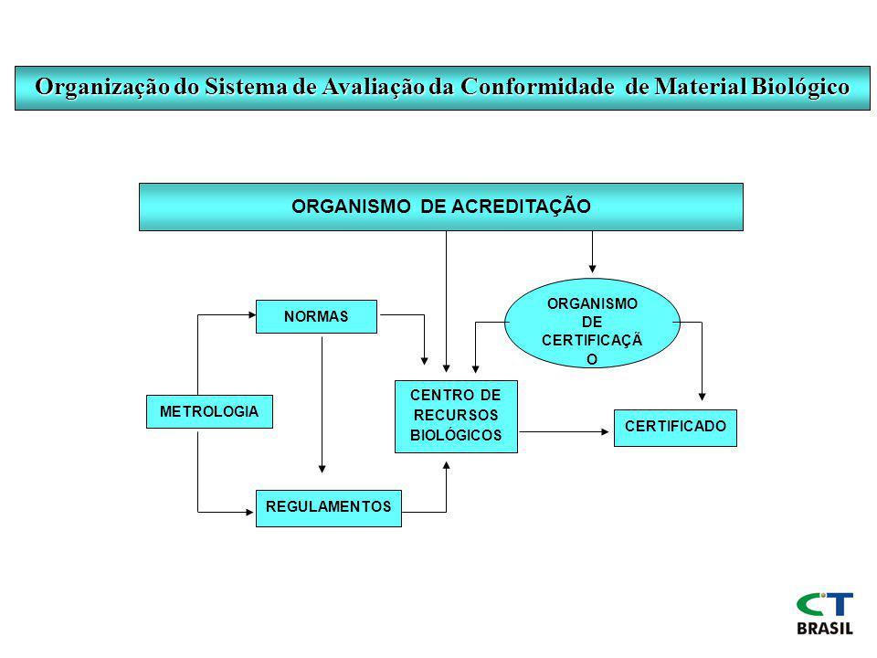 Organização do Sistema de Avaliação da Conformidade de Material Biológico