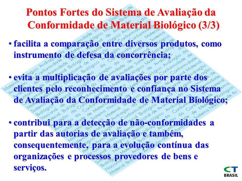 Pontos Fortes do Sistema de Avaliação da Conformidade de Material Biológico (3/3)