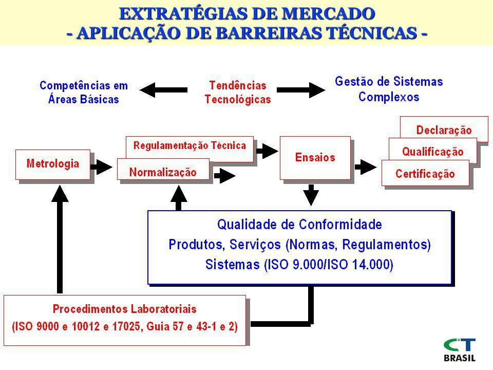 EXTRATÉGIAS DE MERCADO - APLICAÇÃO DE BARREIRAS TÉCNICAS -