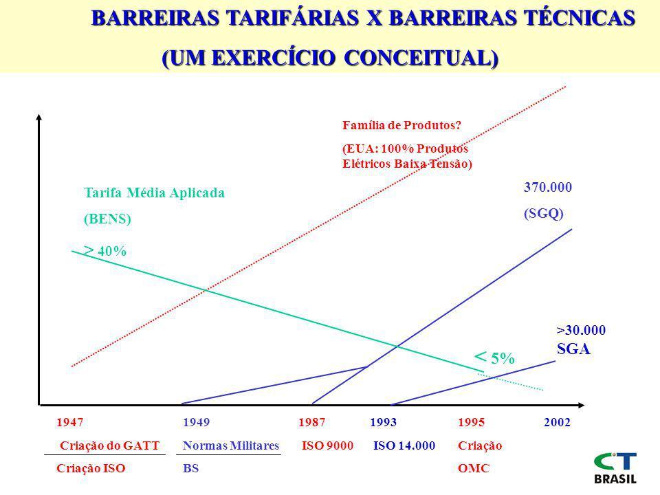 BARREIRAS TARIFÁRIAS X BARREIRAS TÉCNICAS (UM EXERCÍCIO CONCEITUAL)
