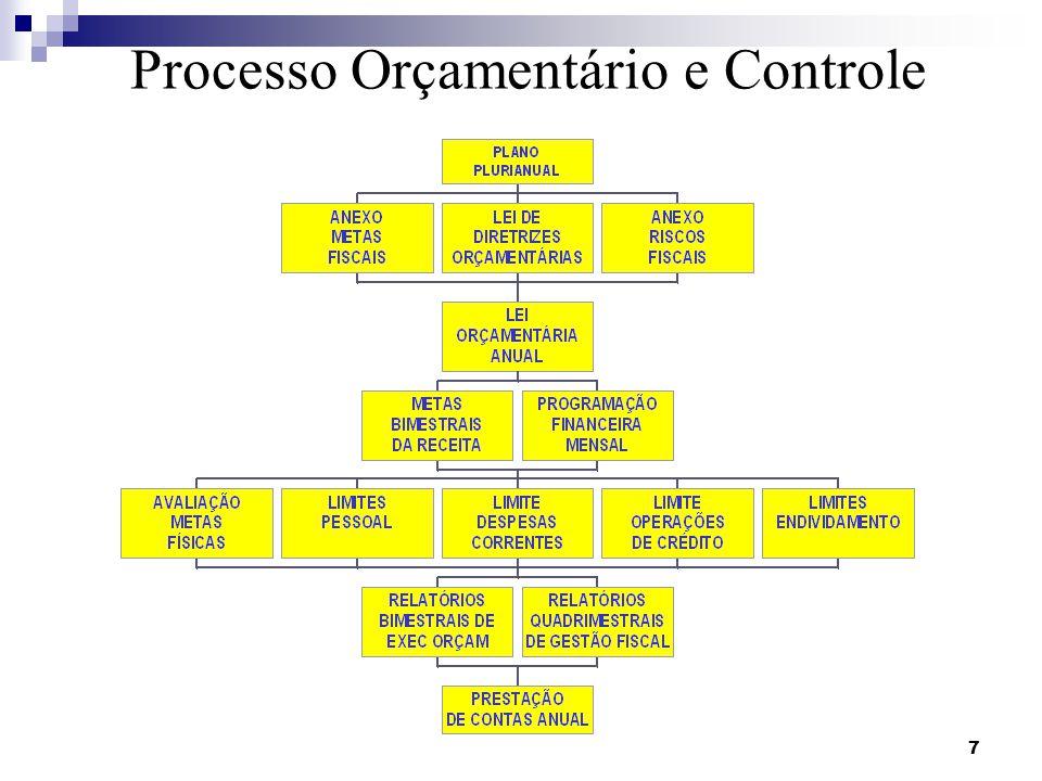 Processo Orçamentário e Controle