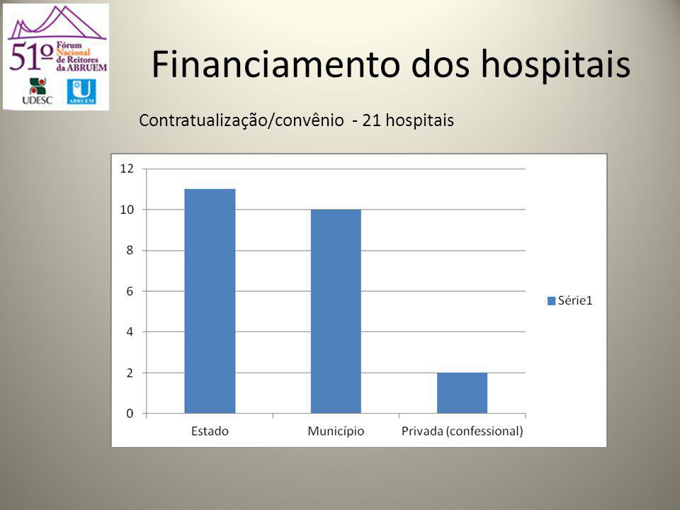 Financiamento dos hospitais