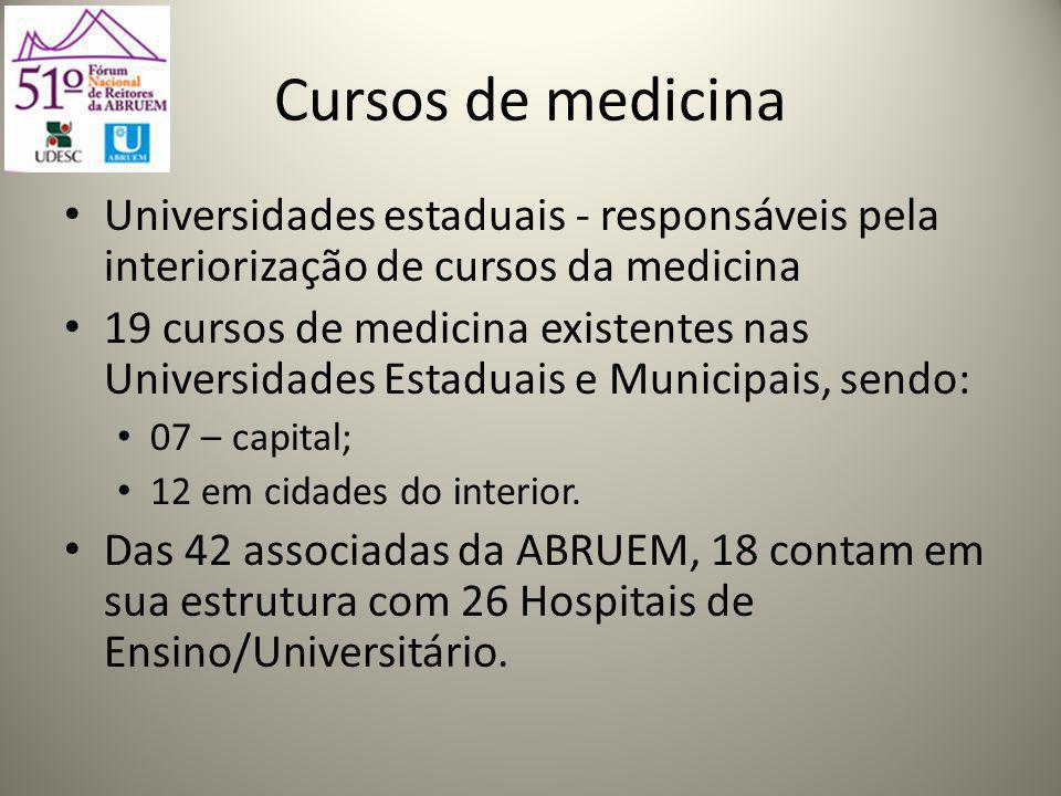 Cursos de medicina Universidades estaduais - responsáveis pela interiorização de cursos da medicina.