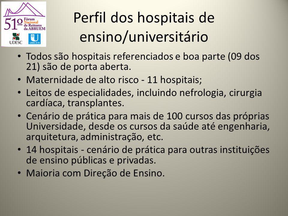 Perfil dos hospitais de ensino/universitário