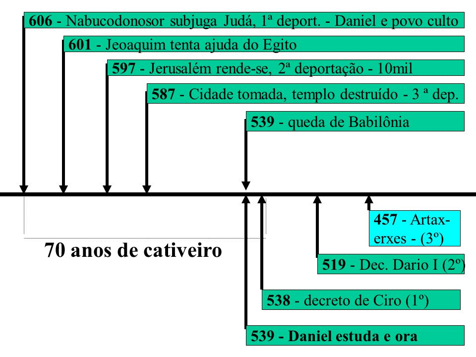 606 - Nabucodonosor subjuga Judá, 1ª deport. - Daniel e povo culto