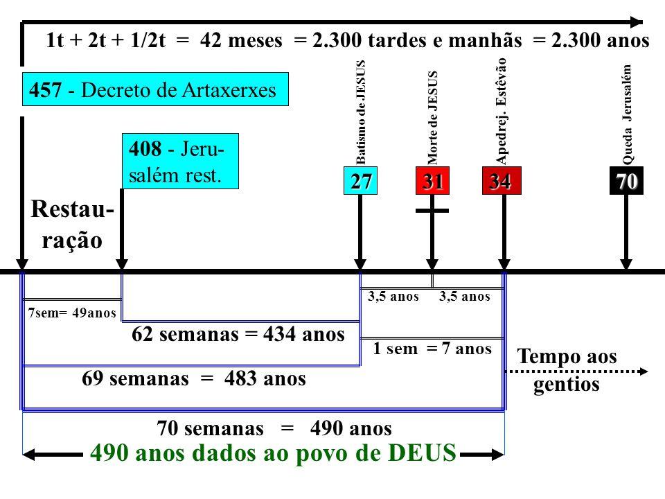 490 anos dados ao povo de DEUS