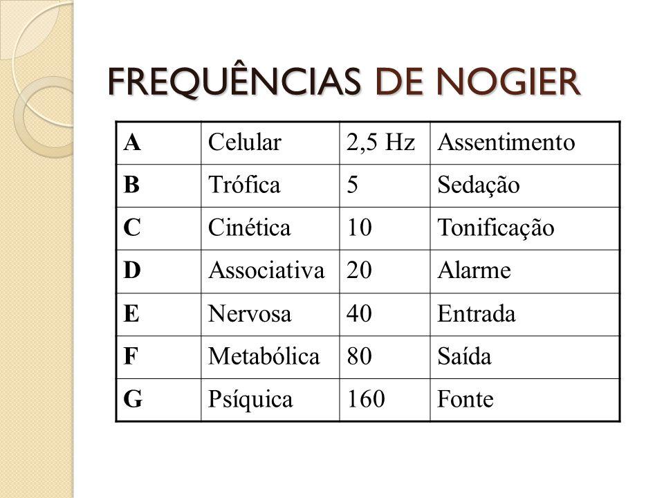 FREQUÊNCIAS DE NOGIER A Celular 2,5 Hz Assentimento B Trófica 5