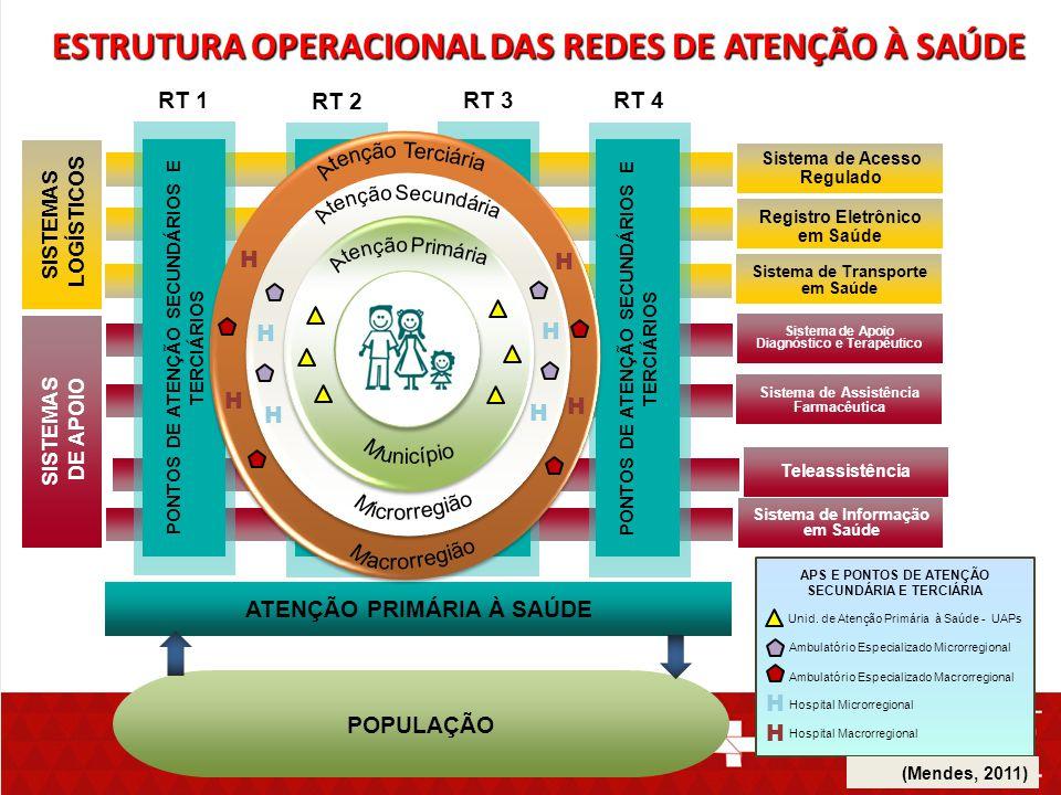 ESTRUTURA OPERACIONAL DAS REDES DE ATENÇÃO À SAÚDE