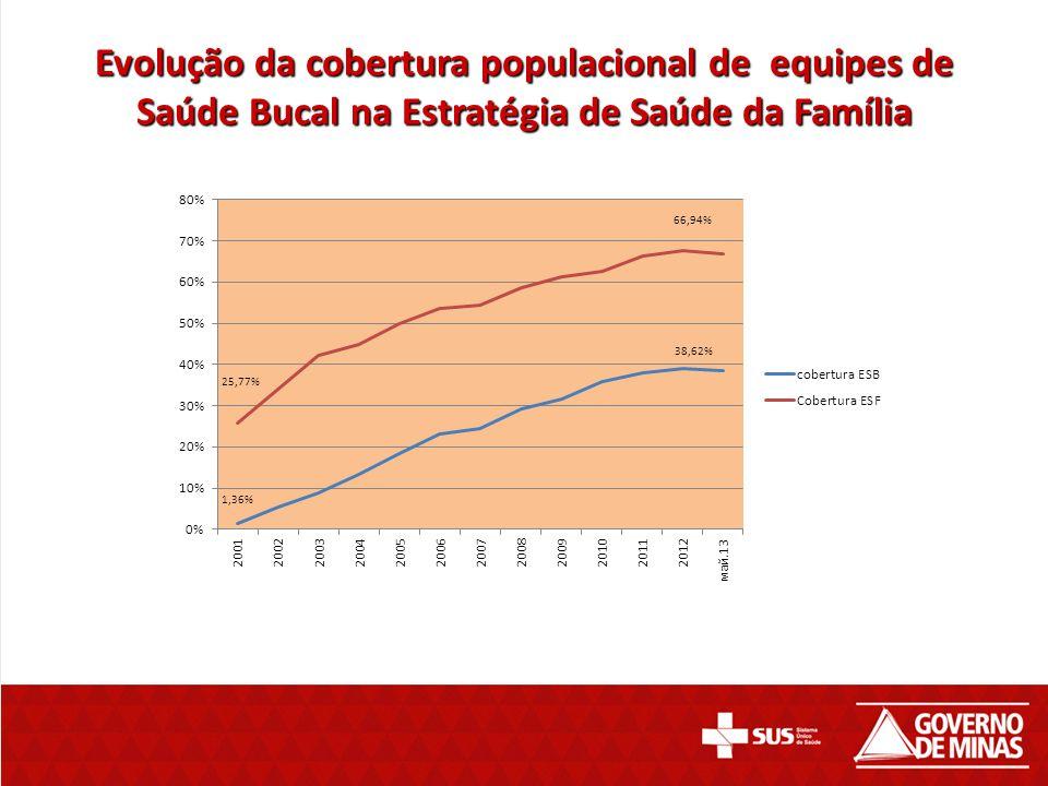 Evolução da cobertura populacional de equipes de Saúde Bucal na Estratégia de Saúde da Família