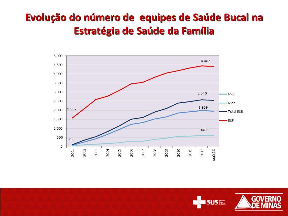 Evolução do número de equipes de Saúde Bucal na Estratégia de Saúde da Família