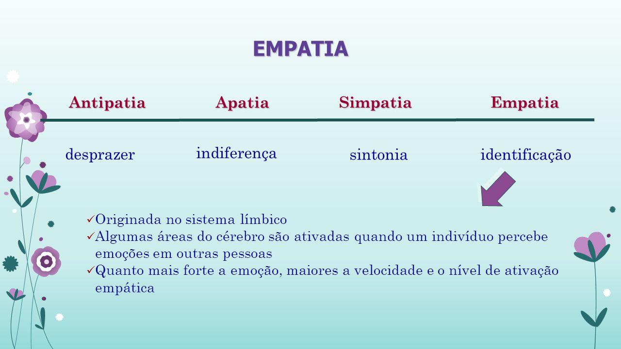 EMPATIA Apatia Antipatia Empatia Simpatia desprazer indiferença