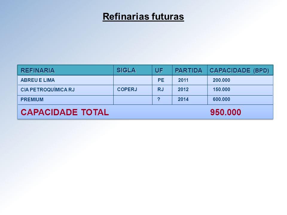 Refinarias futuras CAPACIDADE TOTAL 950.000 REFINARIA SIGLA UF PARTIDA