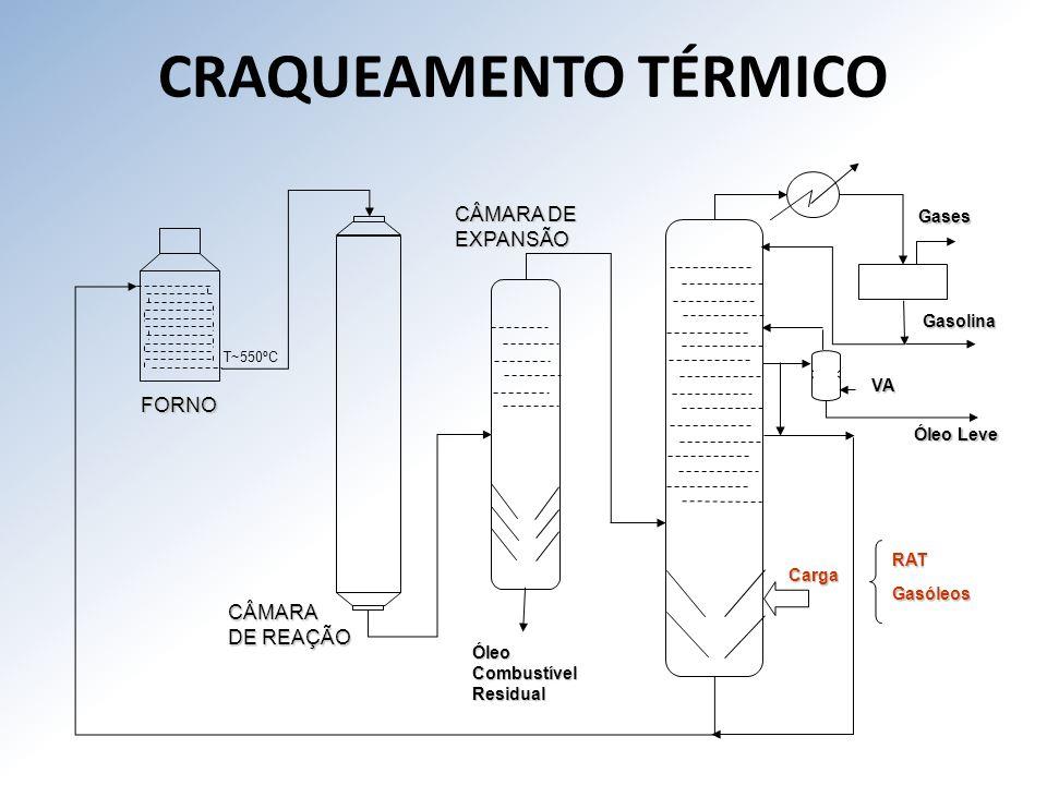 CRAQUEAMENTO TÉRMICO CÂMARA DE EXPANSÃO FORNO CÂMARA DE REAÇÃO Gases
