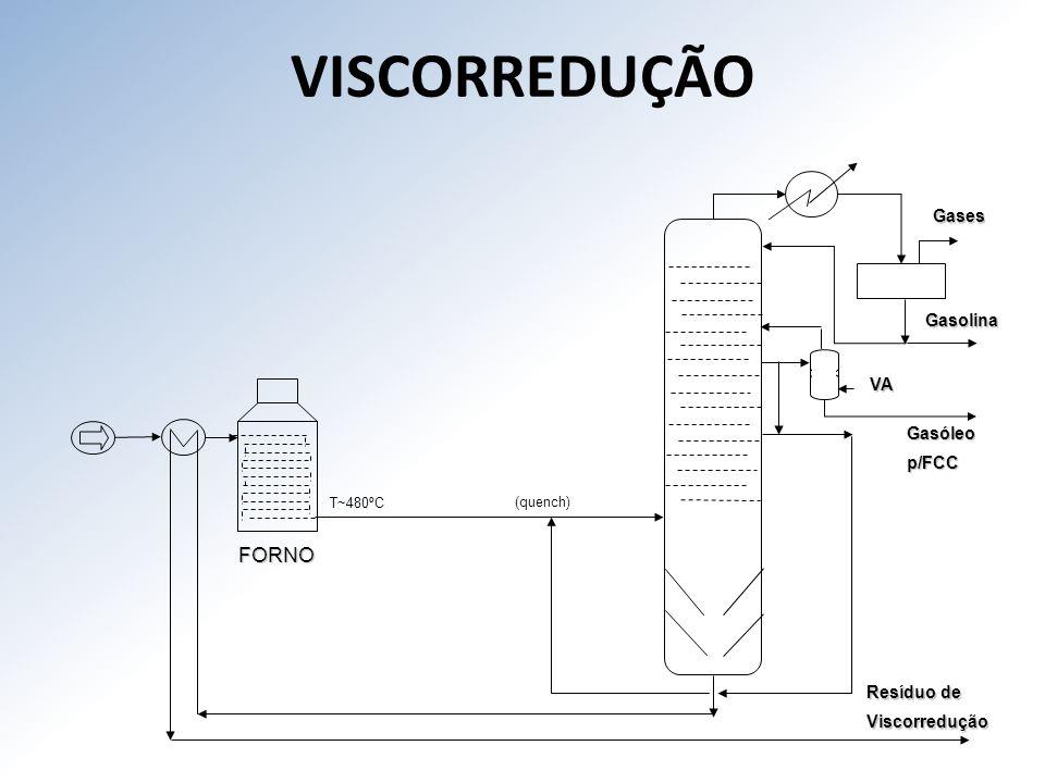 VISCORREDUÇÃO FORNO Gases Gasolina VA Gasóleo p/FCC Resíduo de
