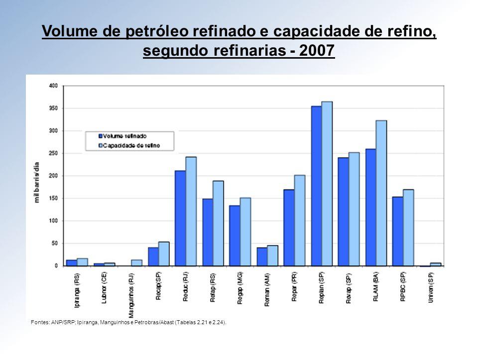 Volume de petróleo refinado e capacidade de refino, segundo refinarias - 2007