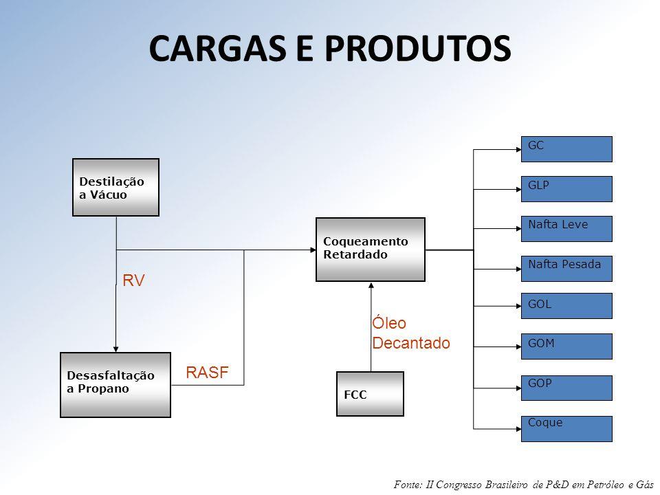 CARGAS E PRODUTOS RV Óleo Decantado RASF GC GLP Nafta Leve Destilação
