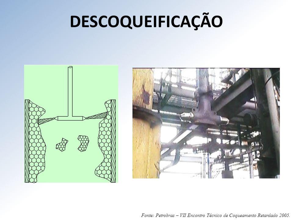 DESCOQUEIFICAÇÃO Fonte: Petrobras – VII Encontro Técnico de Coqueamento Retardado 2005.