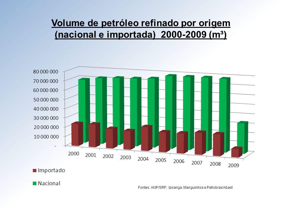 Volume de petróleo refinado por origem
