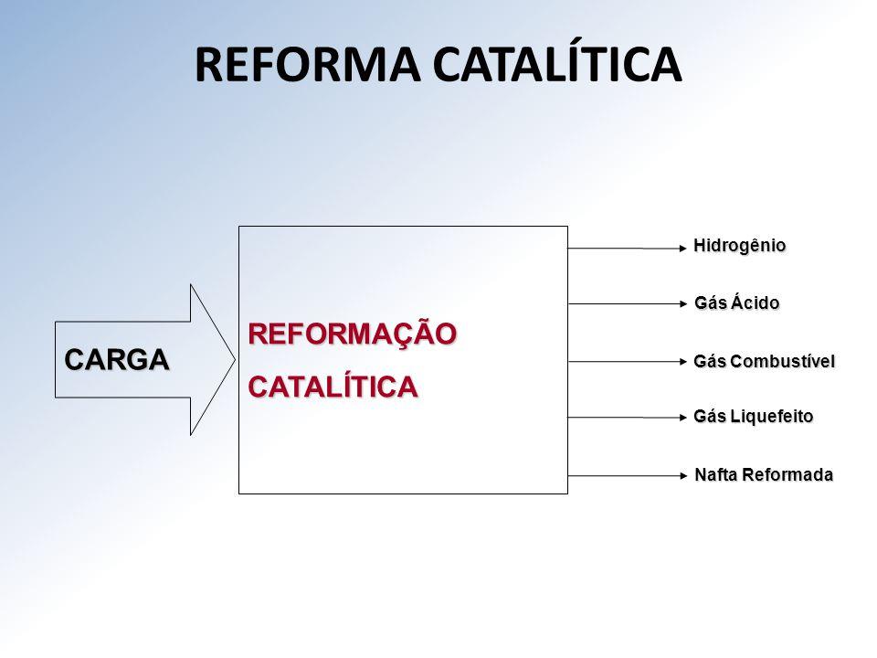 REFORMA CATALÍTICA REFORMAÇÃO CATALÍTICA CARGA Hidrogênio Gás Ácido