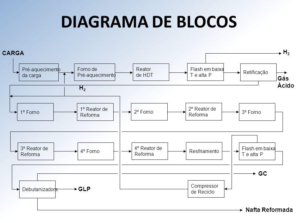DIAGRAMA DE BLOCOS H2 CARGA Gás Ácido H2 GC GLP Nafta Reformada