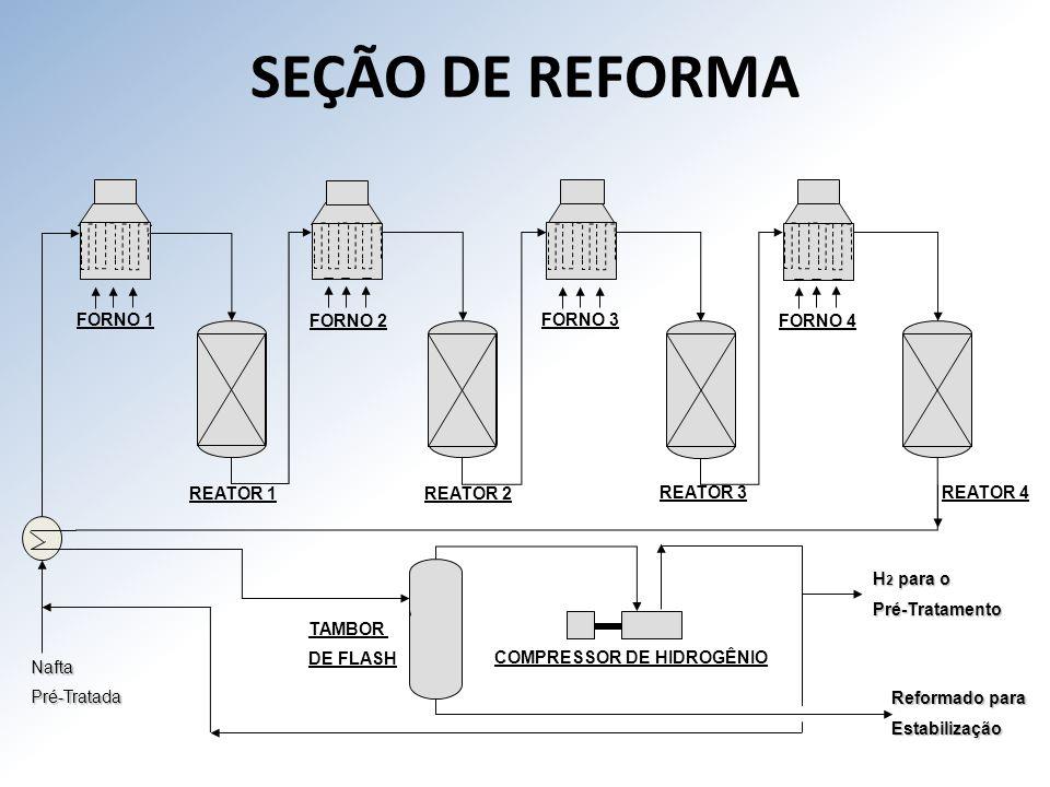 SEÇÃO DE REFORMA FORNO 1 FORNO 2 FORNO 3 FORNO 4 REATOR 1 REATOR 2