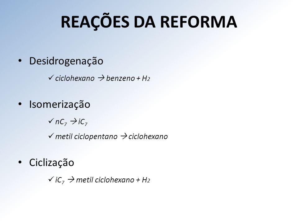 REAÇÕES DA REFORMA Desidrogenação Isomerização Ciclização