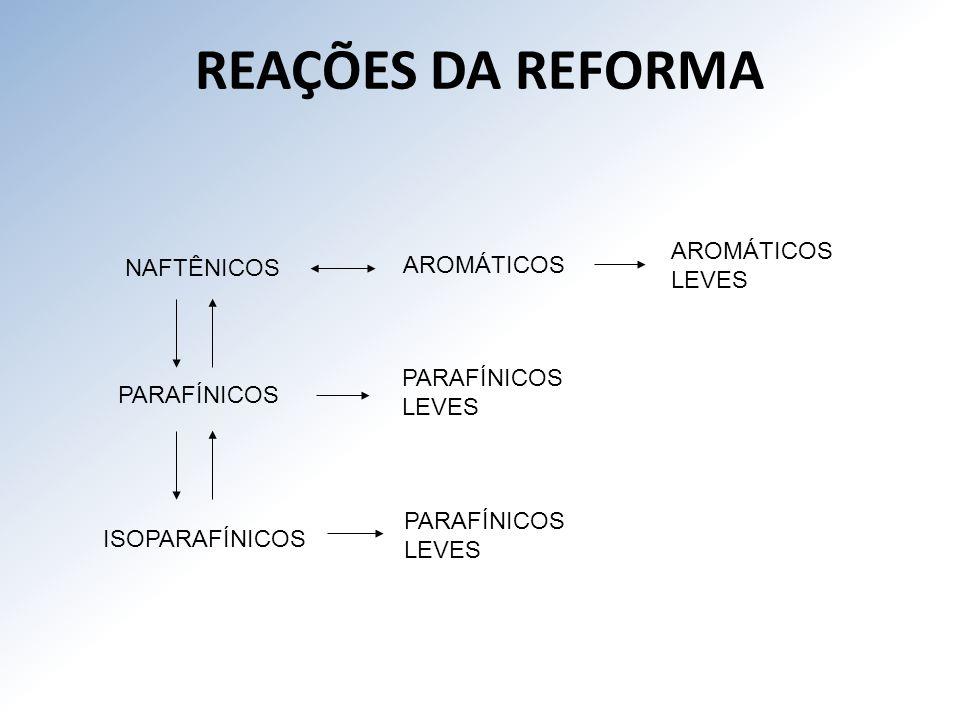 REAÇÕES DA REFORMA AROMÁTICOS AROMÁTICOS NAFTÊNICOS LEVES PARAFÍNICOS