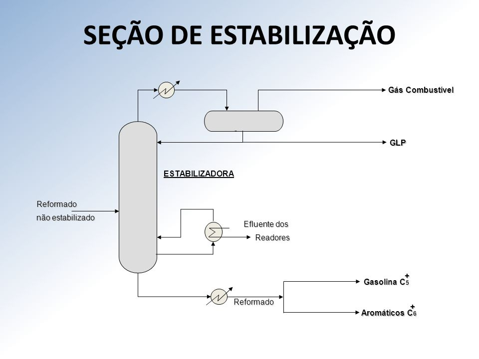 SEÇÃO DE ESTABILIZAÇÃO