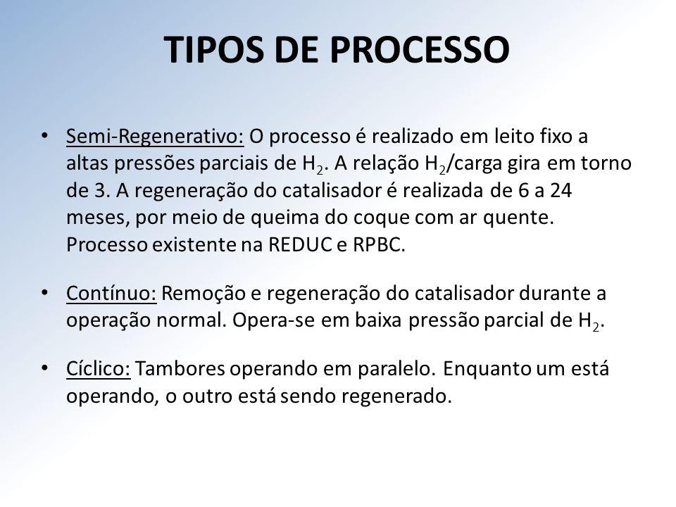 TIPOS DE PROCESSO