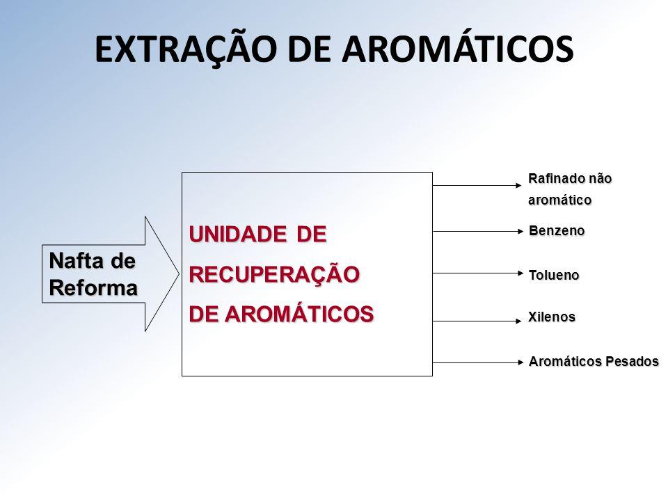 EXTRAÇÃO DE AROMÁTICOS