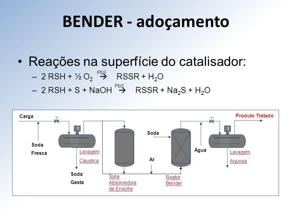 BENDER - adoçamento Reações na superfície do catalisador: