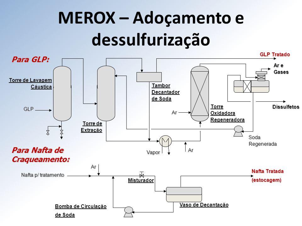 MEROX – Adoçamento e dessulfurização