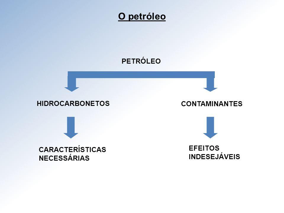 O petróleo PETRÓLEO HIDROCARBONETOS CONTAMINANTES CARACTERÍSTICAS
