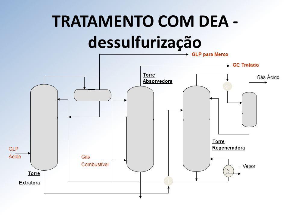TRATAMENTO COM DEA - dessulfurização