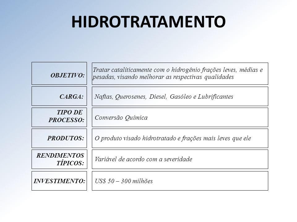 HIDROTRATAMENTO RENDIMENTOS TÍPICOS: OBJETIVO: CARGA: TIPO DE