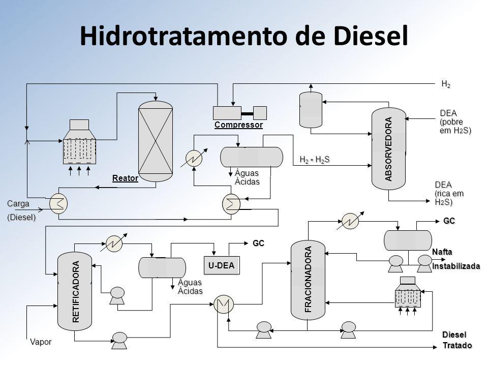Hidrotratamento de Diesel