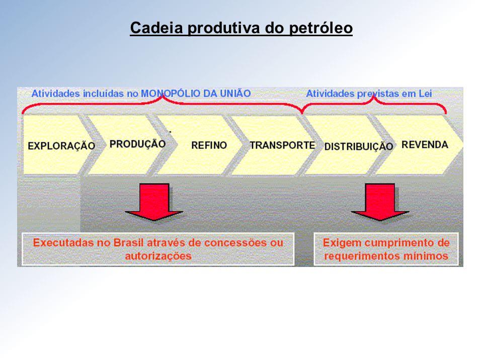 Cadeia produtiva do petróleo