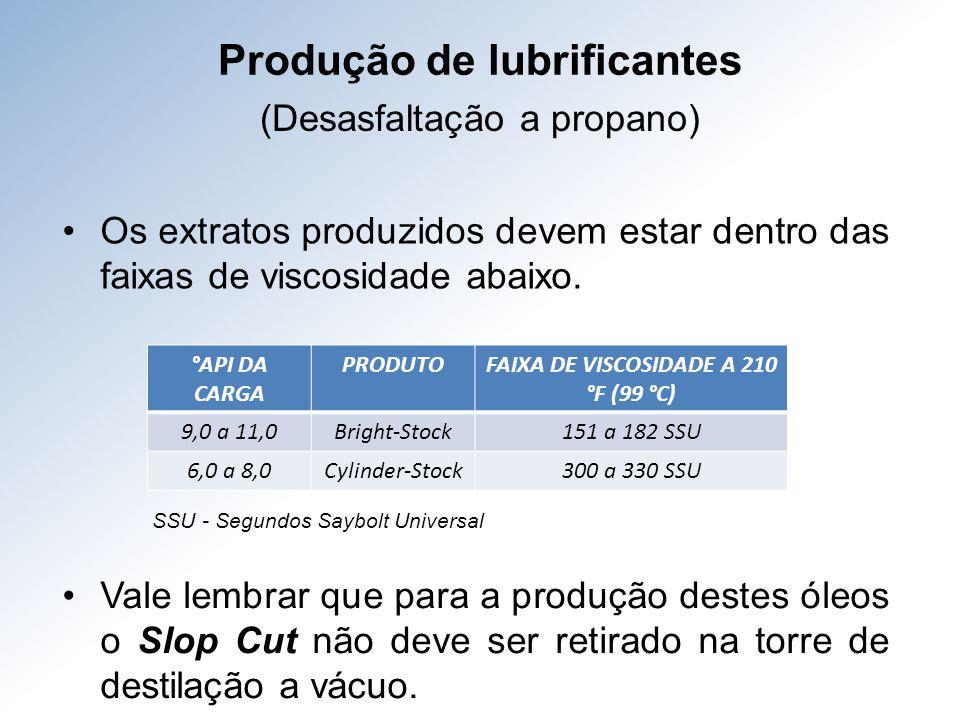 Produção de lubrificantes FAIXA DE VISCOSIDADE A 210 °F (99 °C)