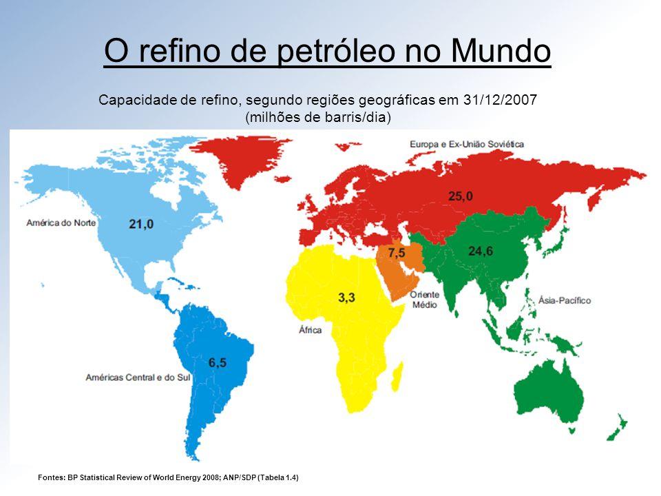 O refino de petróleo no Mundo